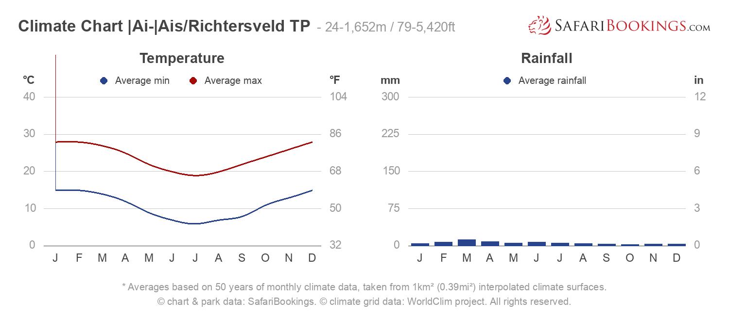 Climate Chart |Ai-|Ais Richtersveld Transfrontier Park