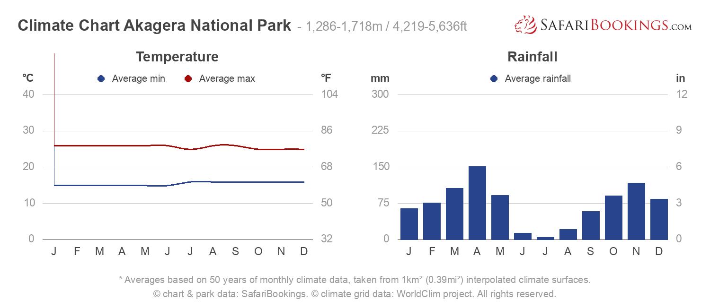 Climate Chart Akagera National Park