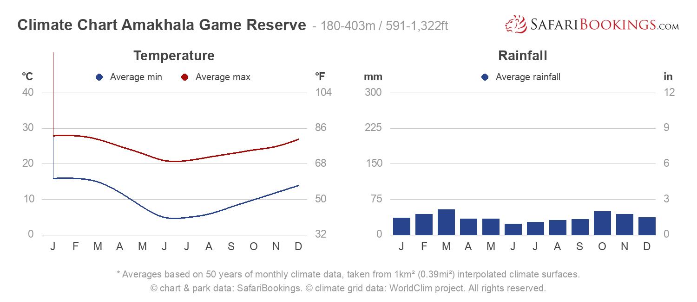 Climate Chart Amakhala Game Reserve
