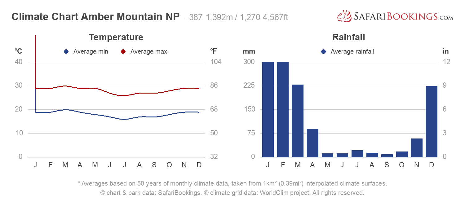 Climate Chart Amber Mountain National Park