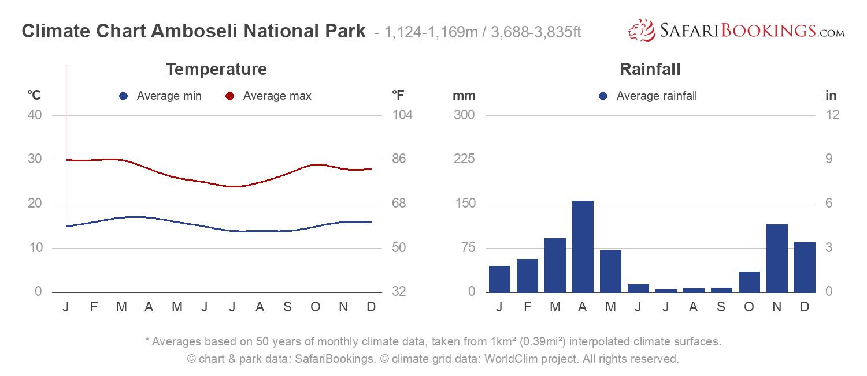 Climate Chart Amboseli National Park
