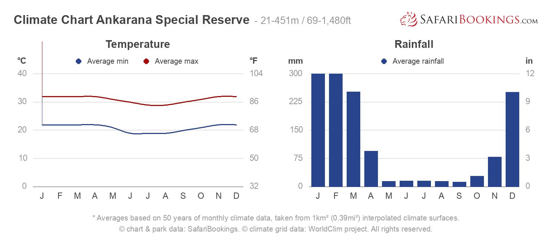 Climate Chart Ankarana Special Reserve