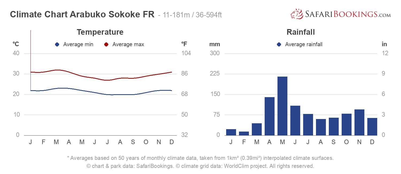 Climate Chart Arabuko Sokoke Forest Reserve