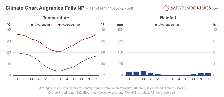 Climate Chart Augrabies Falls National Park