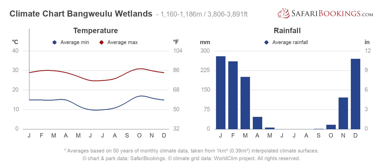 Climate Chart Bangweulu Wetlands