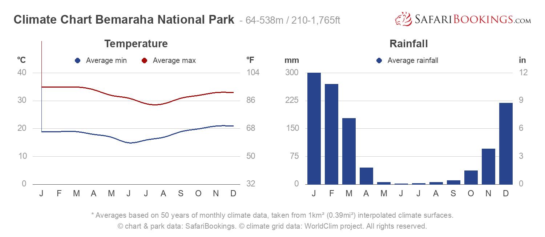 Climate Chart Bemaraha National Park