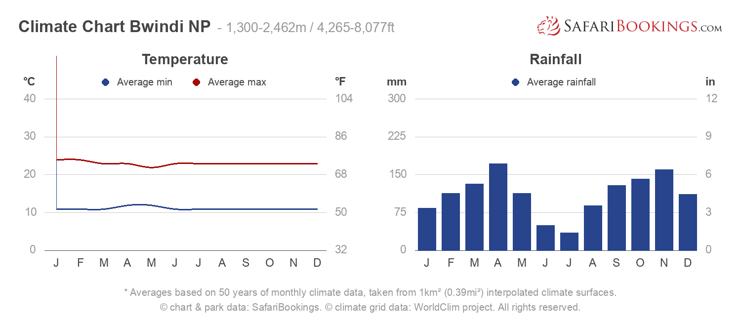 Climate Chart Bwindi Impenetrable National Park