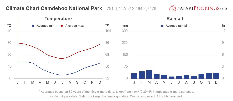 Climate Chart Camdeboo National Park