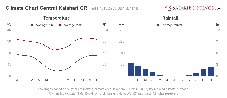 Climate Chart Central Kalahari Game Reserve