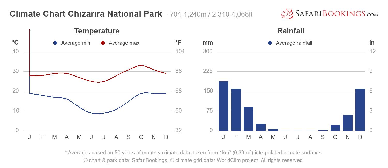 Climate Chart Chizarira National Park