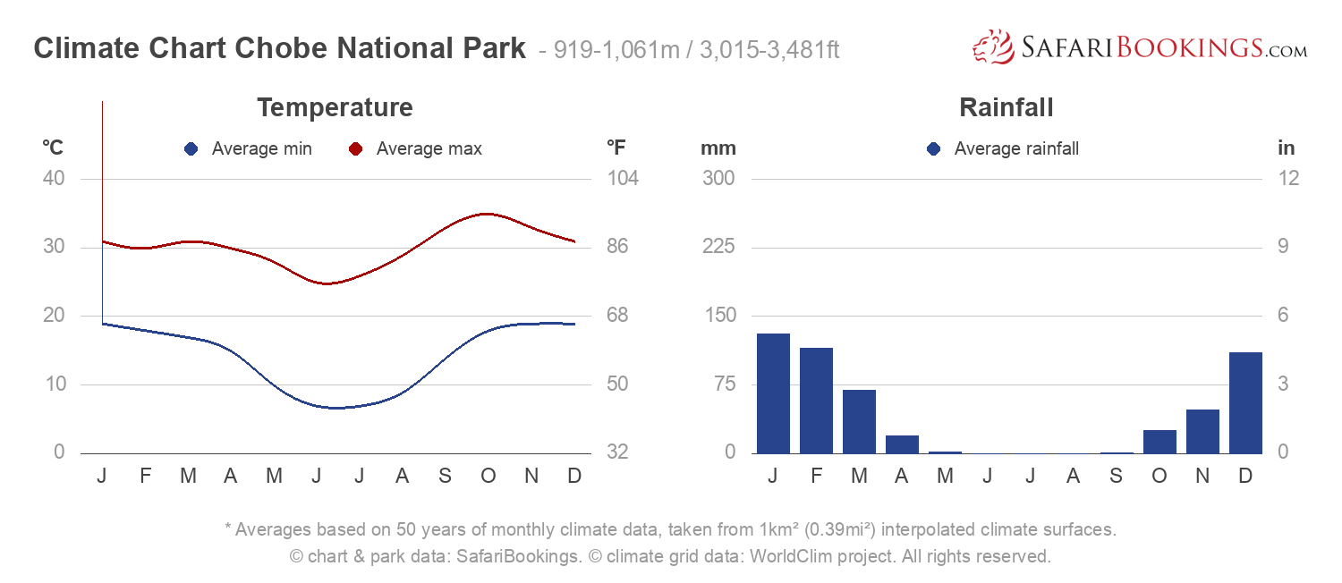Climate Chart Chobe National Park