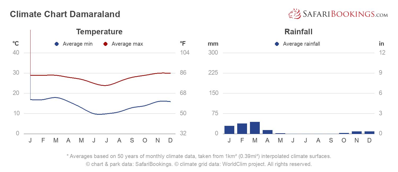 Climate Chart Damaraland