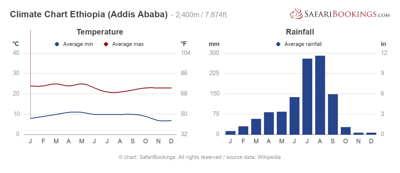 Climate Chart Ethiopia