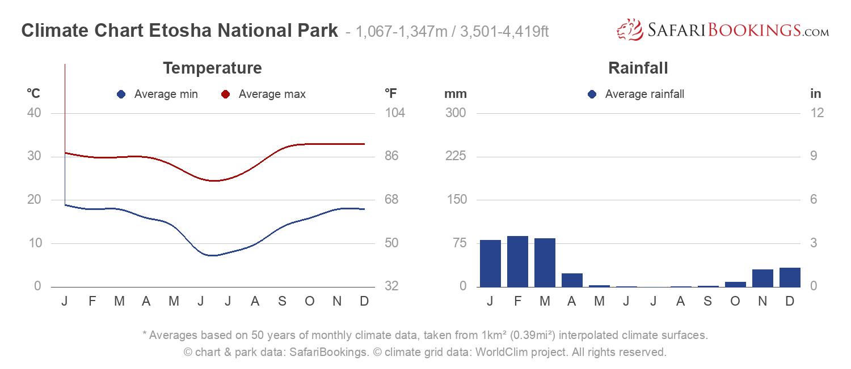 Climate Chart Etosha National Park