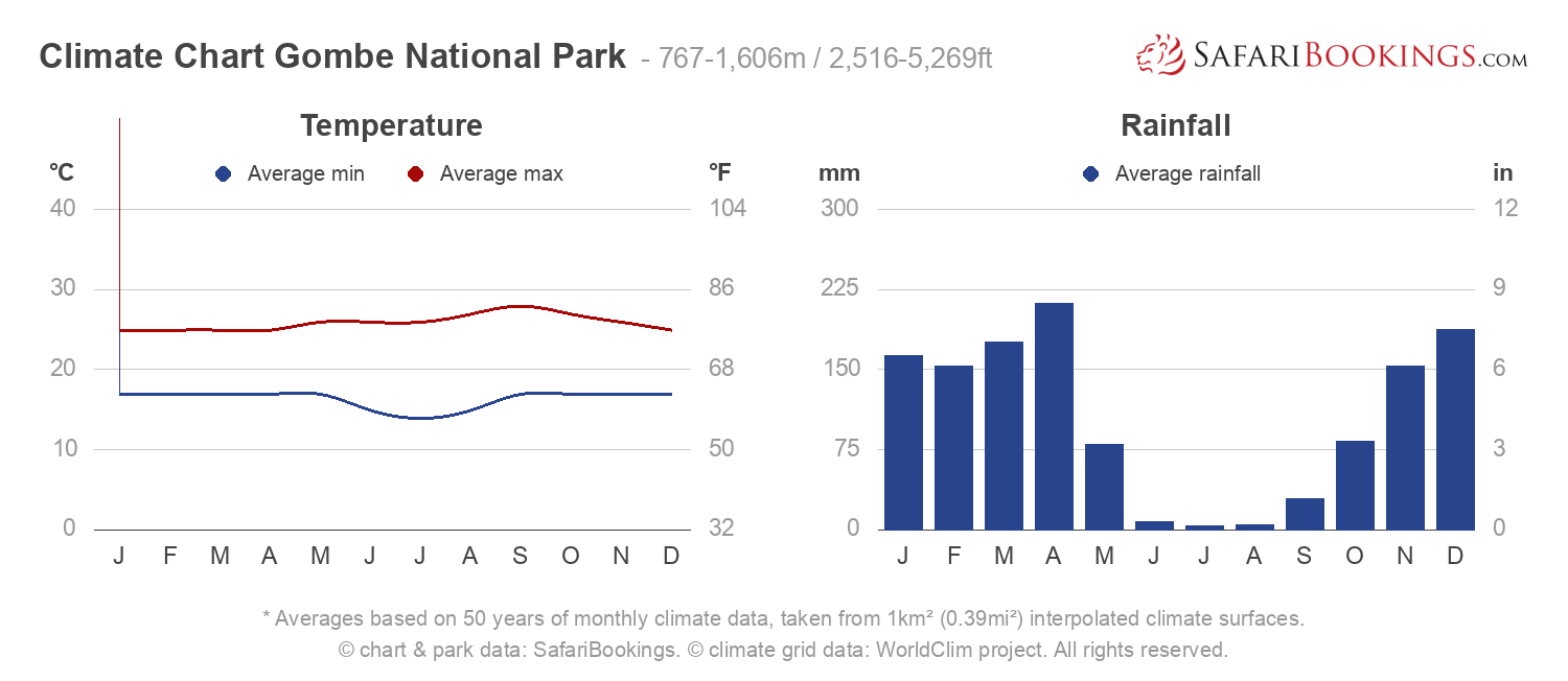 Climate Chart Gombe National Park