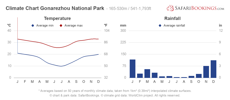 Climate Chart Gonarezhou National Park