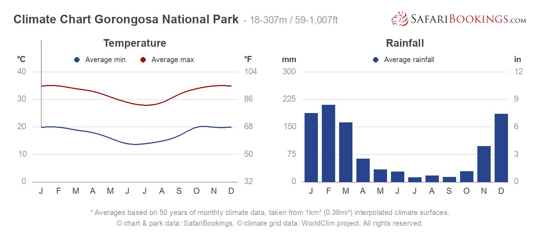 Climate Chart Gorongosa National Park