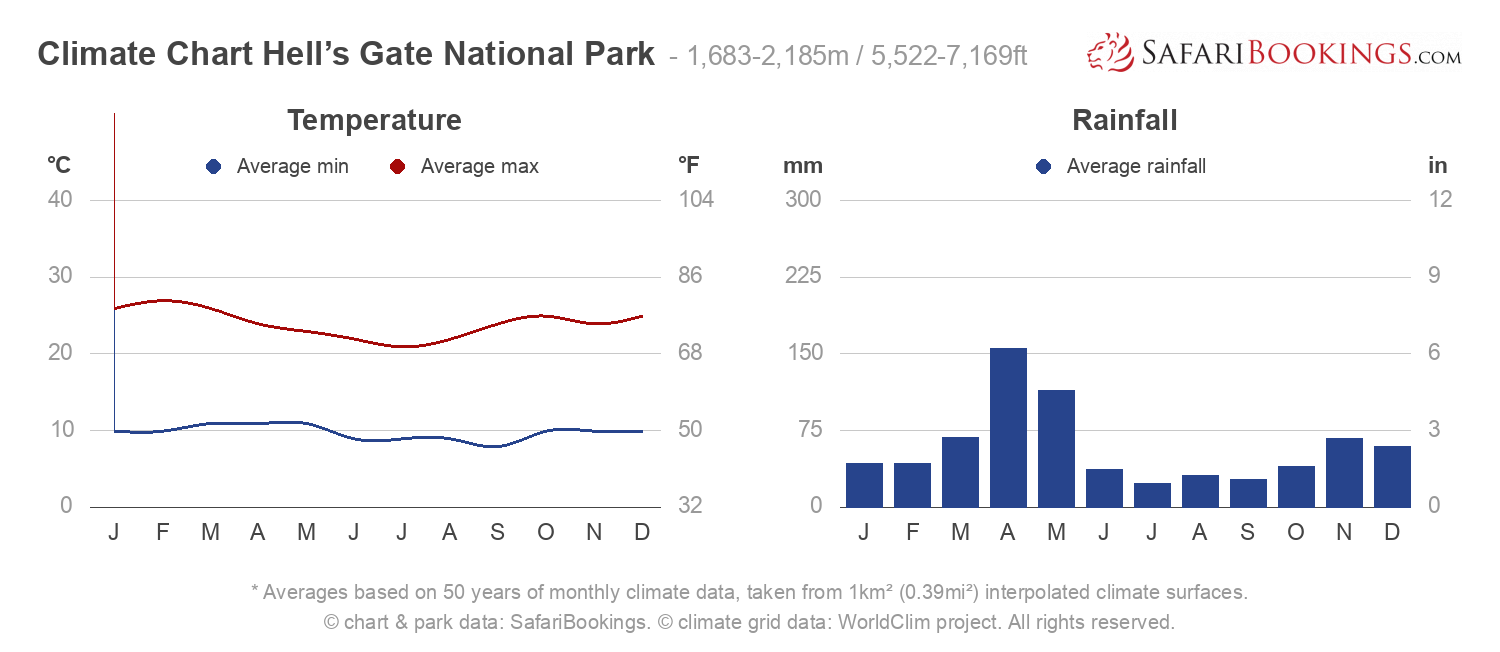 Climate Chart Hell's Gate National Park