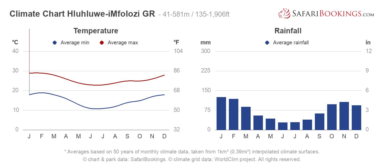 Climate Chart Hluhluwe-iMfolozi Game Reserve