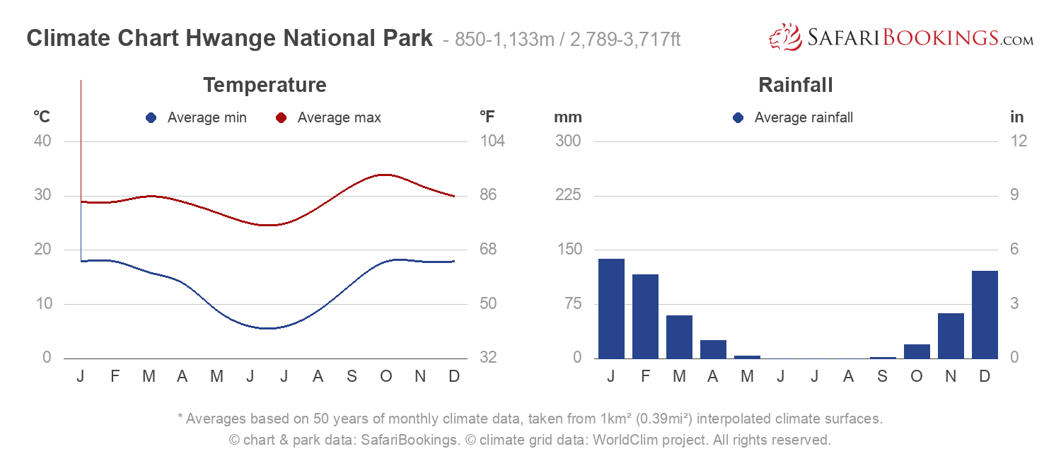 Climate Chart Hwange National Park