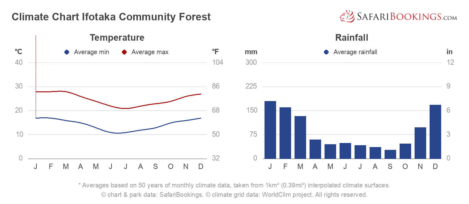 Climate Chart Ifotaka Forest