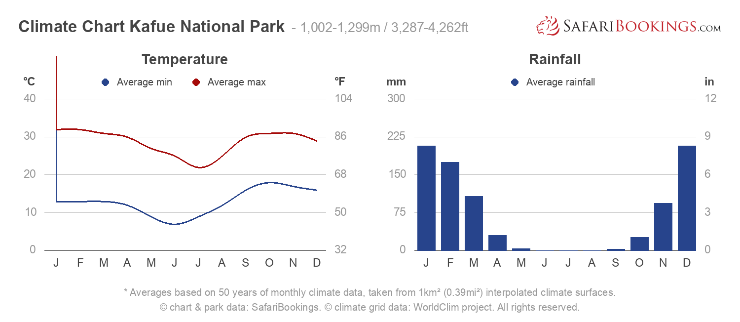 Climate Chart Kafue National Park