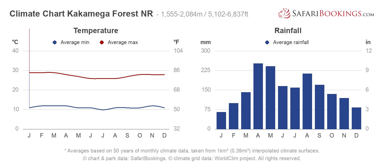 Climate Chart Kakamega Forest National Reserve