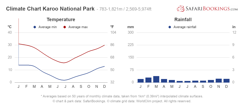 Climate Chart Karoo National Park
