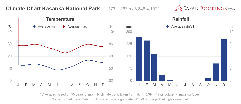 Climate Chart Kasanka National Park