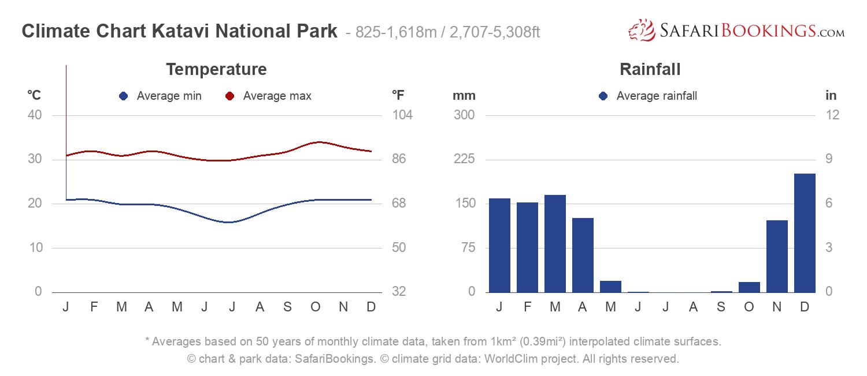 Climate Chart Katavi National Park