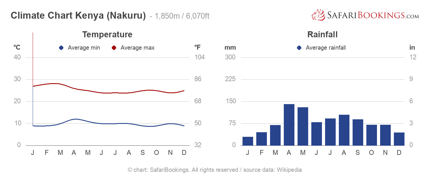 Kenya Weather Amp Climate Climate Chart