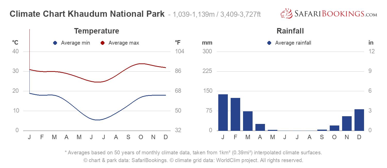 Climate Chart Khaudum National Park