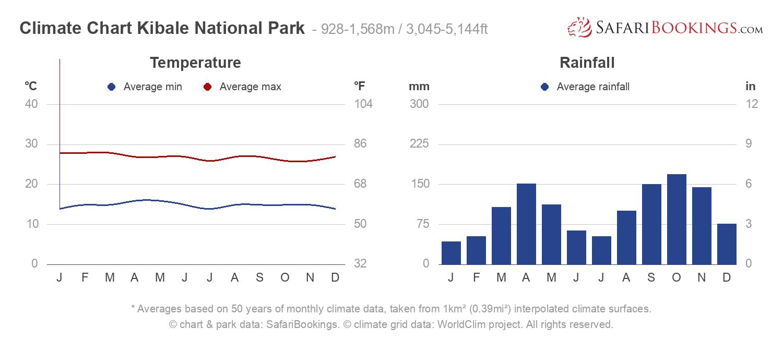 Climate Chart Kibale National Park