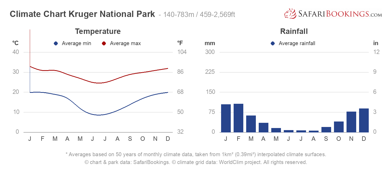 Climate Chart Kruger National Park