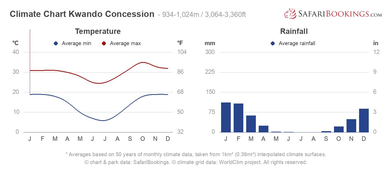 Climate Chart Kwando Concession
