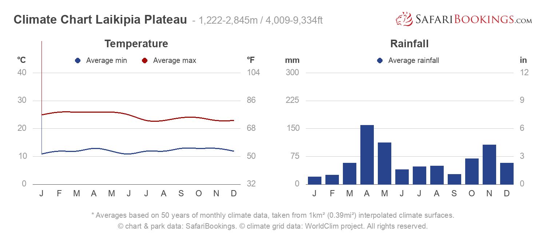 Climate Chart Laikipia Plateau