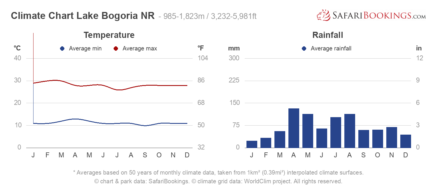 Climate Chart Lake Bogoria National Reserve