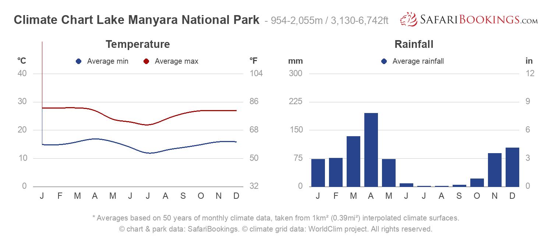 Climate Chart Lake Manyara National Park