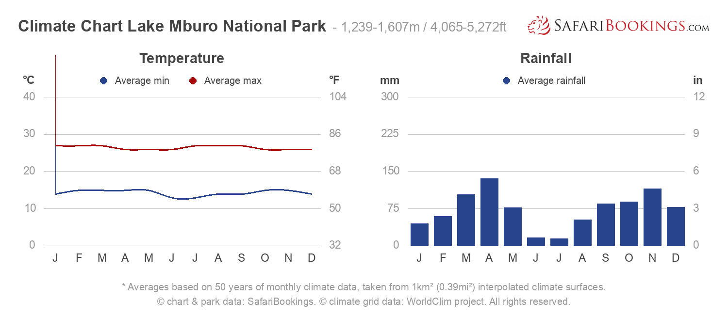 Climate Chart Lake Mburo National Park
