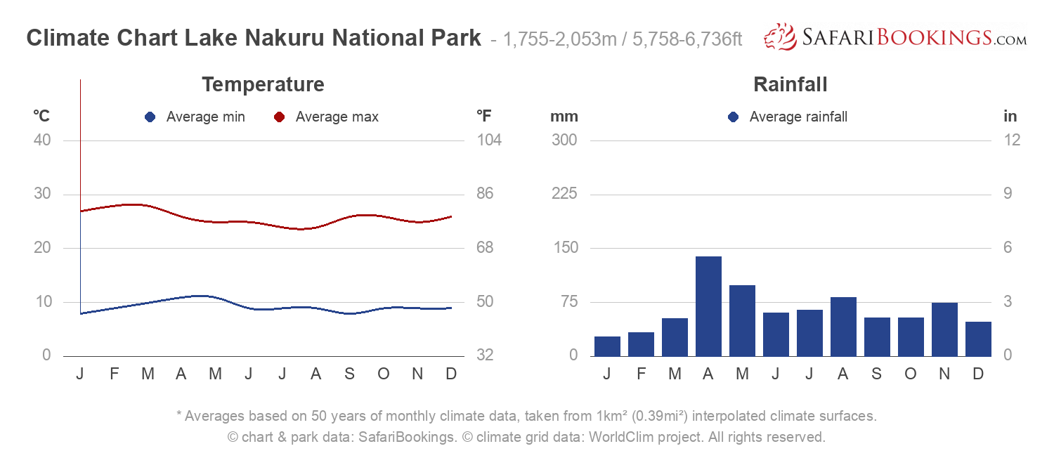Climate Chart Lake Nakuru National Park