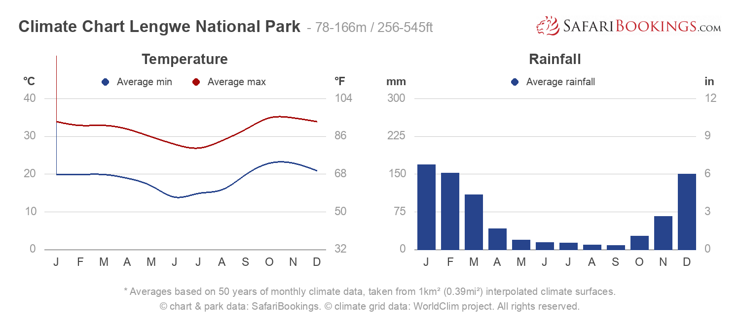Climate Chart Lengwe National Park