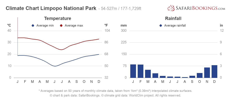 Climate Chart Limpopo National Park
