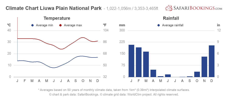 Climate Chart Liuwa Plain National Park