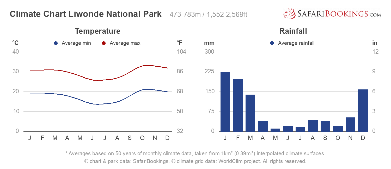 Climate Chart Liwonde National Park