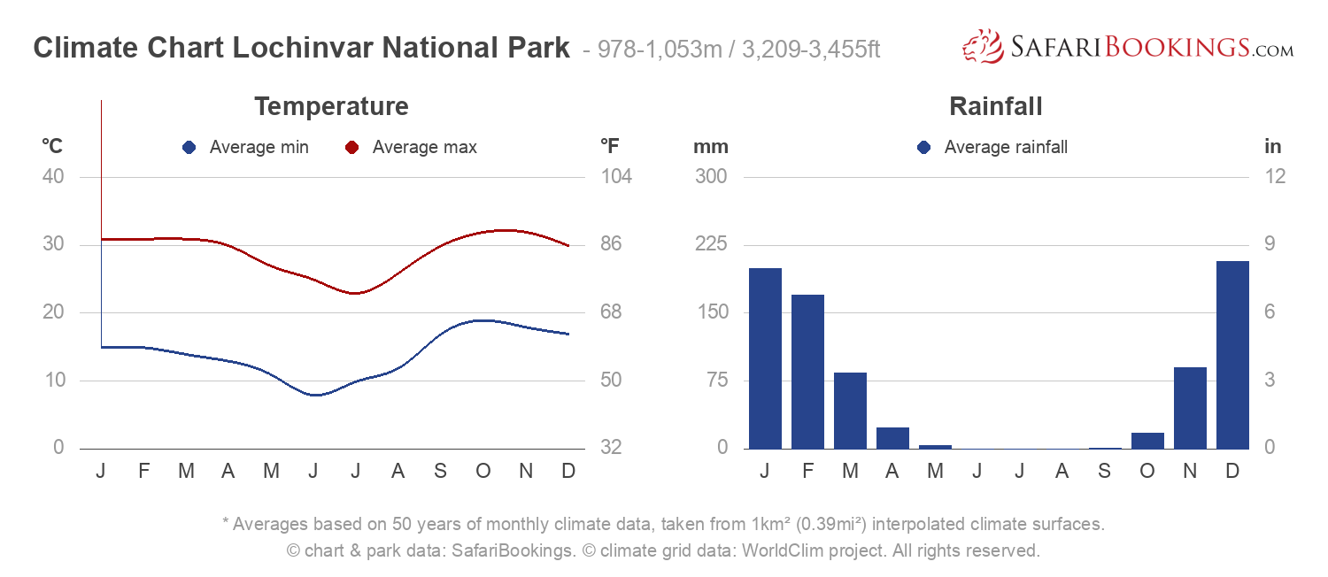 Climate Chart Lochinvar National Park
