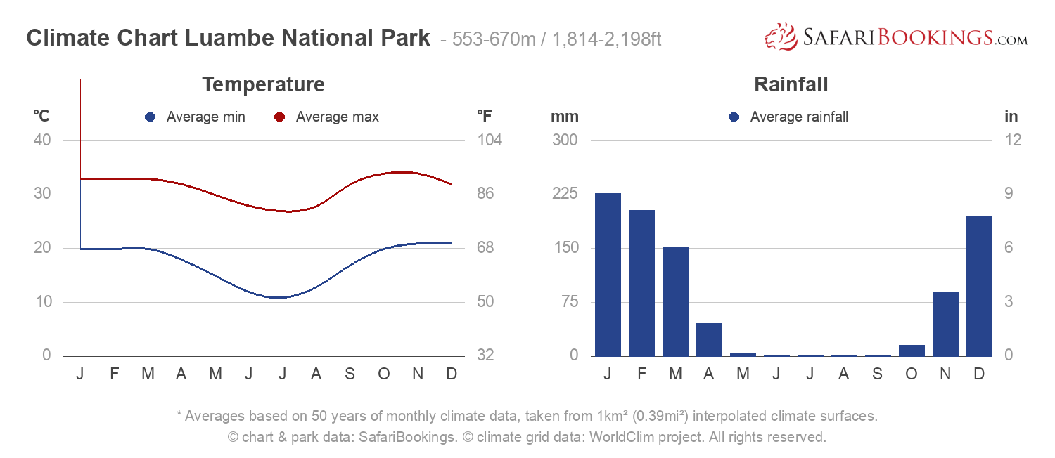 Climate Chart Luambe National Park