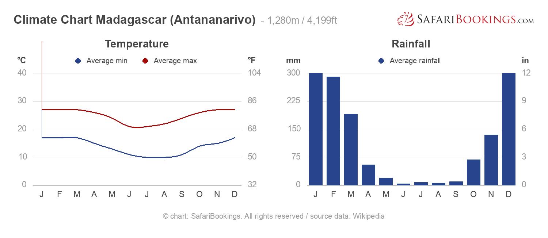Climate Chart Madagascar