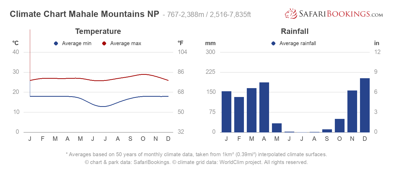 Climate Chart Mahale Mountains National Park