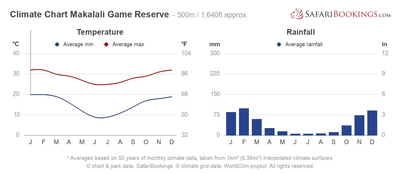 Climate Chart Makalali Game Reserve