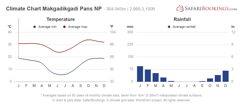 Climate Chart Makgadikgadi Pans National Park